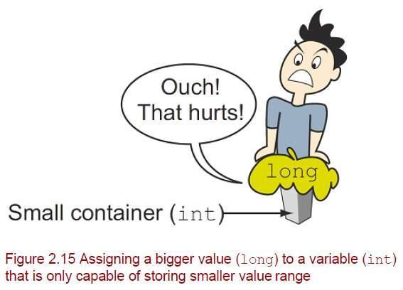 Day 3/ OCA Java SE 8 Programmer I Cert Promo: Prepare for