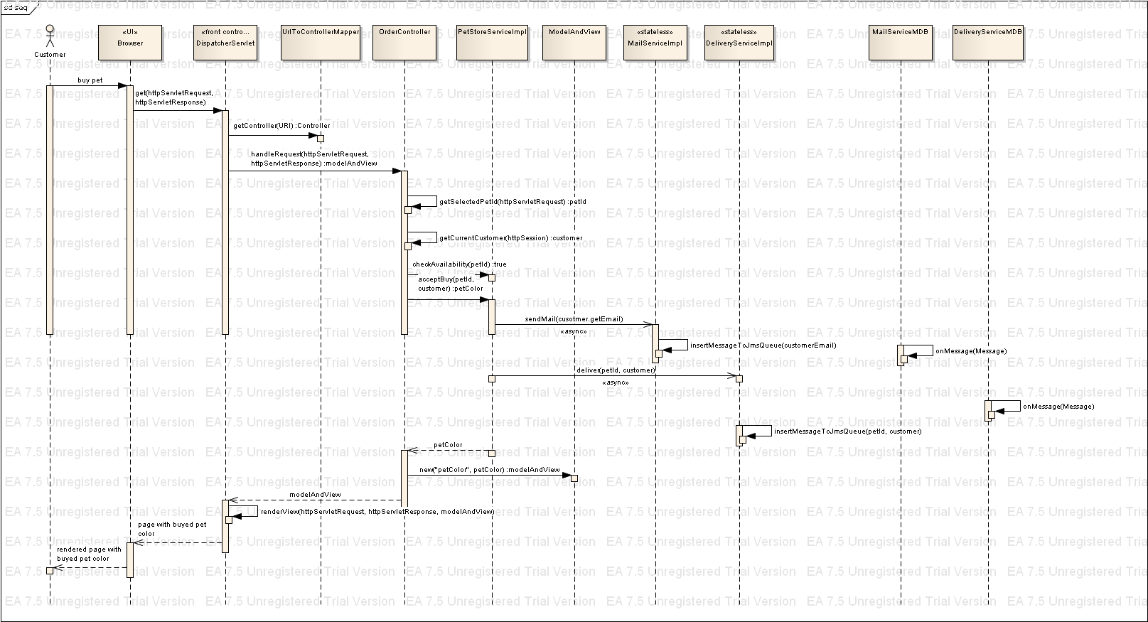 sample sequence diagram  ocmjea forum at coderanch  thumbnail for seq png