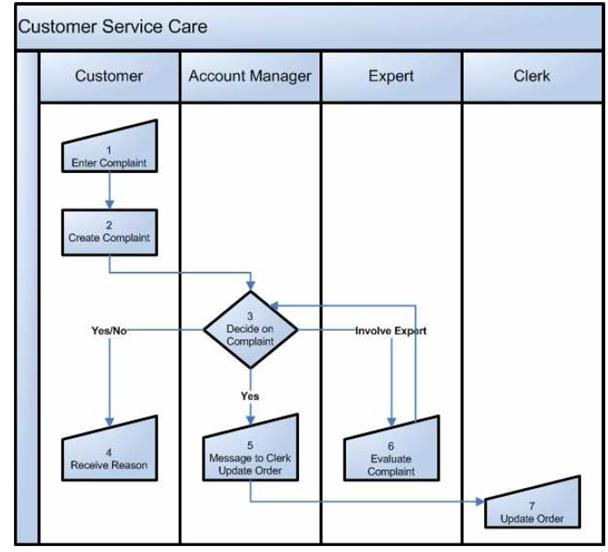 Business Process Diagram For Like Example Company Sending Staff For