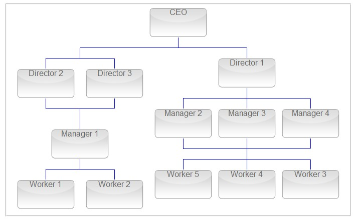 how i can make organization chart with multiparent flex