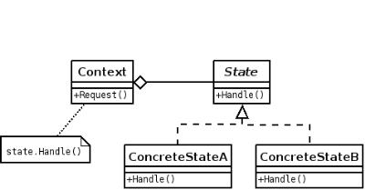[Thumbnail for State_Design_Pattern_UML_Class_Diagram.png]