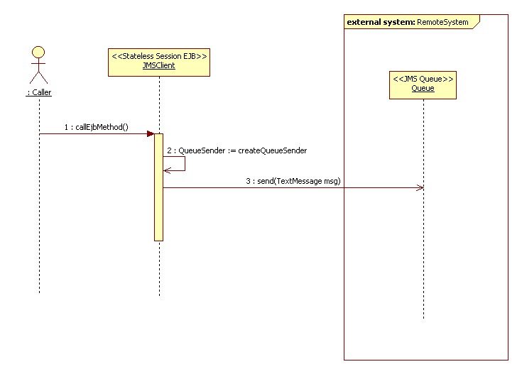 Jms communication details in sequence diagram ocmjea forum at thumbnail for sequencediagramg ccuart Images