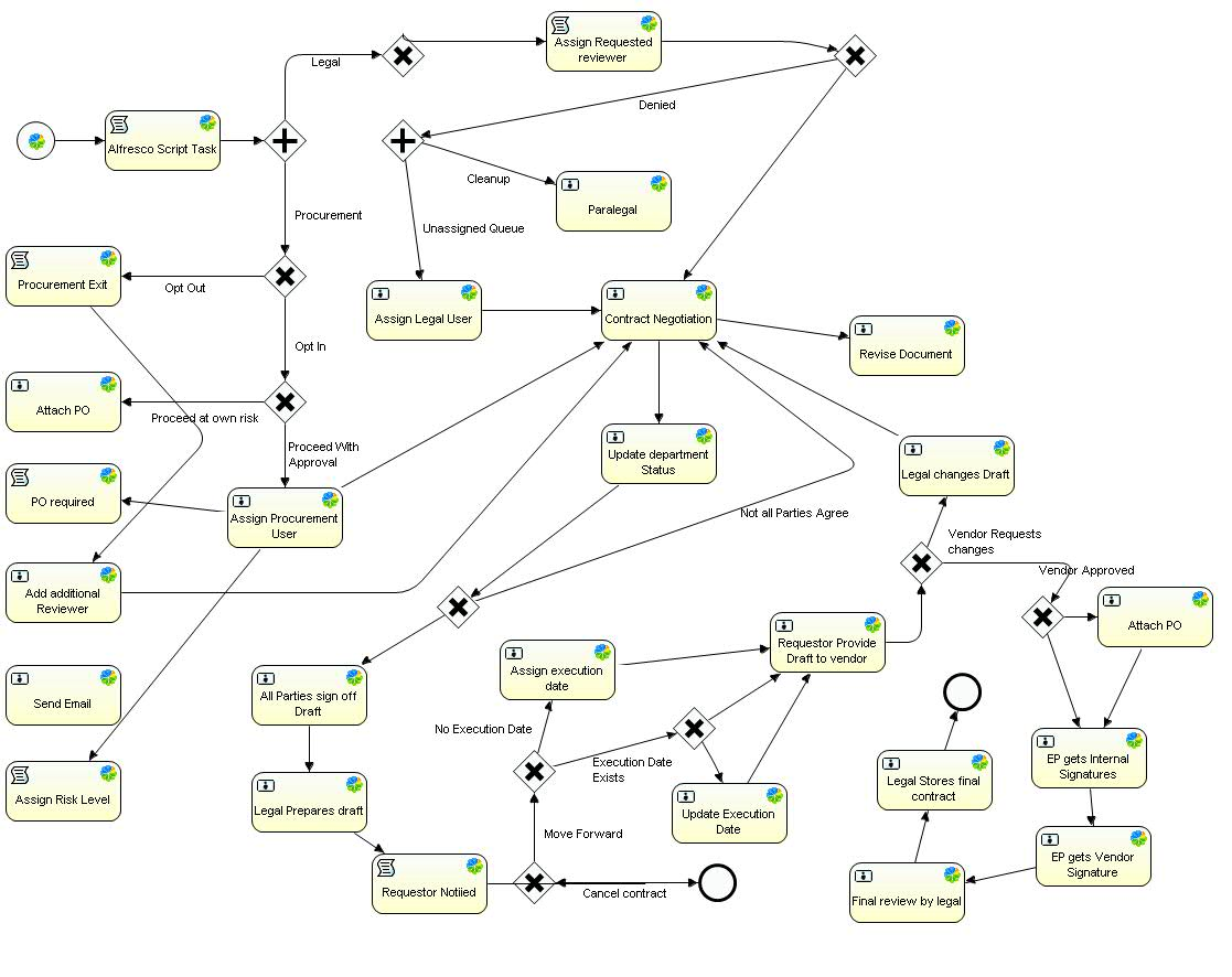 Possibility of breaking a complicated Activiti diagram in