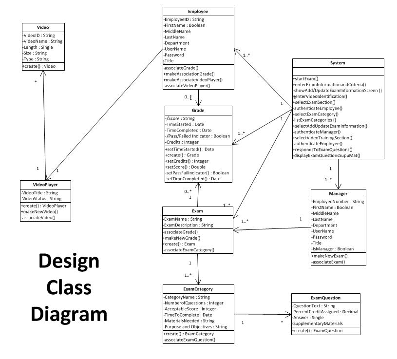 Classroom Design Description ~ What to do with the system class in my diagram oo
