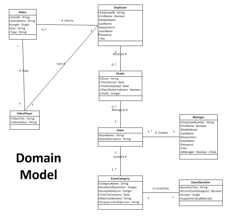 Domain model idealstalist domain model ccuart Images