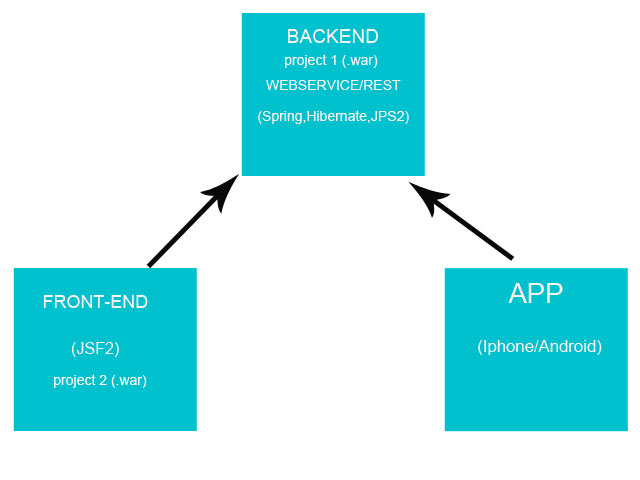 Spring divide backend and FrontEnd