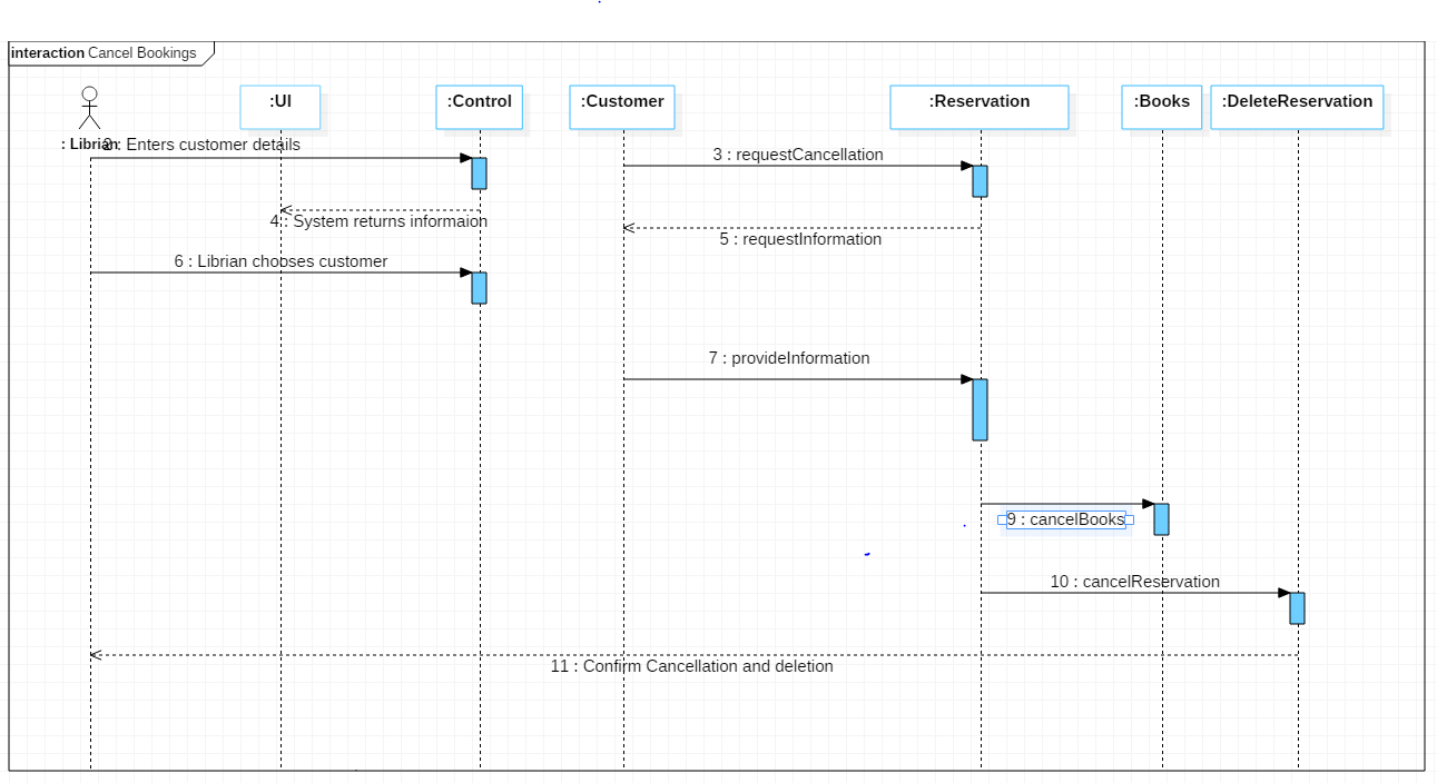 Sequence diagram oo patterns uml and refactoring forum at coderanch thumbnail for sequencediagramg ccuart Images
